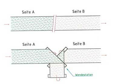 In dieser schematischen Darstellung sieht man das Funktionsprinzip dieser innovativen Wendeeinrichtung von KHU Sondermaschinen
